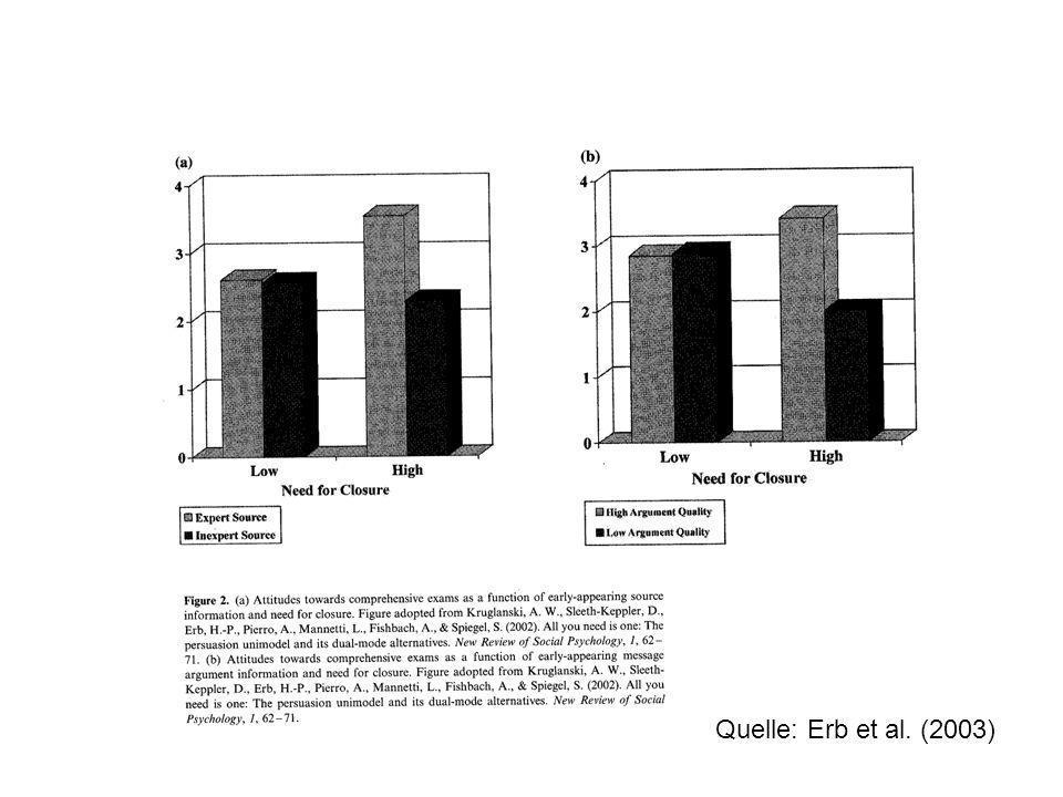Quelle: Erb et al. (2003)