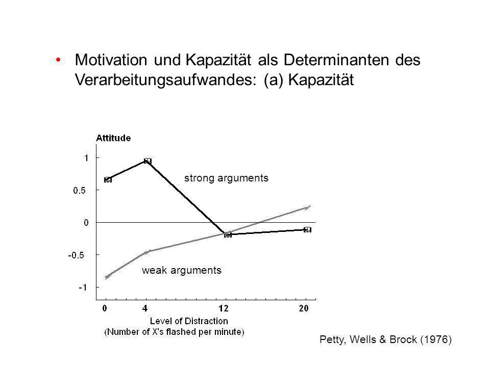 Motivation und Kapazität als Determinanten des Verarbeitungsaufwandes: (a) Kapazität strong arguments weak arguments Petty, Wells & Brock (1976)