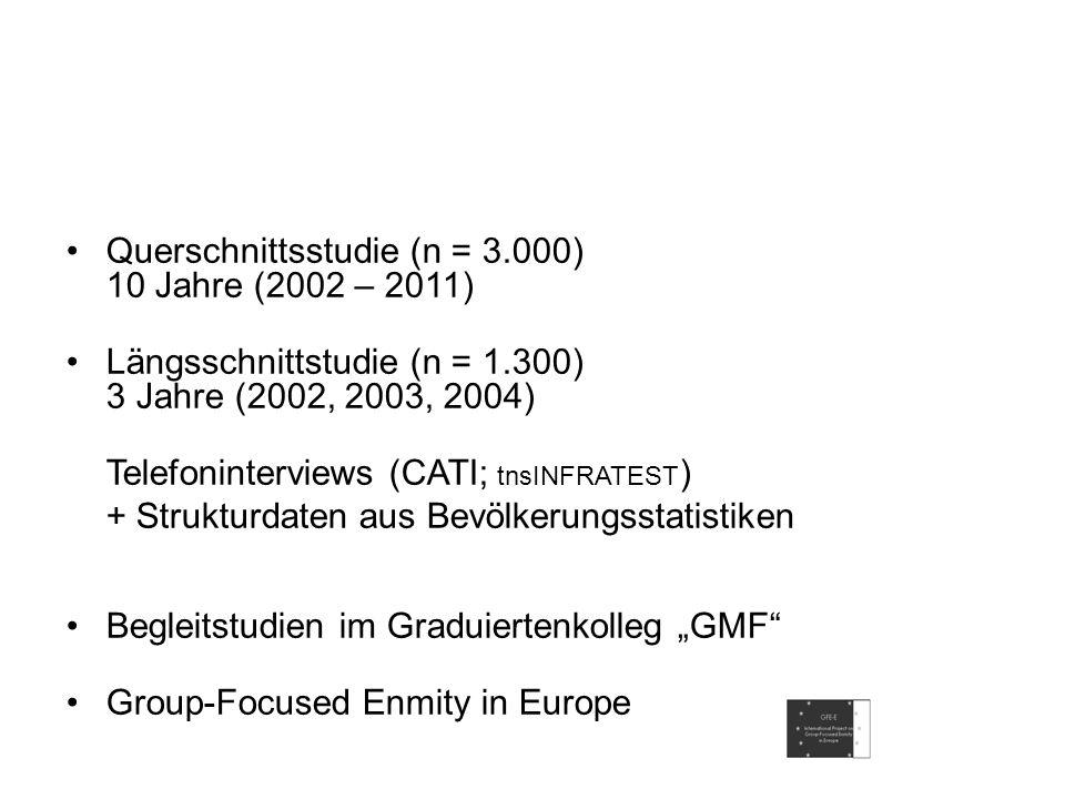Das empirische Projekt Querschnittsstudie (n = 3.000) 10 Jahre (2002 – 2011) Längsschnittstudie (n = 1.300) 3 Jahre (2002, 2003, 2004) Telefonintervie
