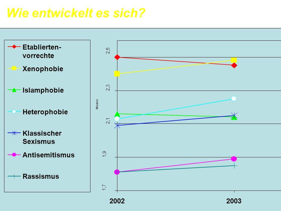 1,7 1,9 2,1 2,3 2,5 20022003 Means Etablierten- vorrechte Xenophobie Islamphobie Heterophobie Klassischer Sexismus Antisemitismus Rassismus Wie entwic