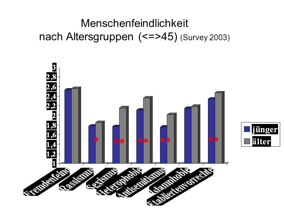 Menschenfeindlichkeit nach Altersgruppen ( 45) (Survey 2003) ** *