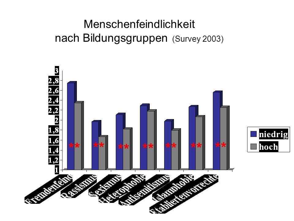 Menschenfeindlichkeit nach Bildungsgruppen (Survey 2003) **