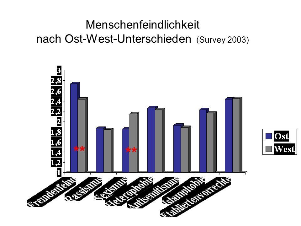 Menschenfeindlichkeit nach Ost-West-Unterschieden (Survey 2003) **