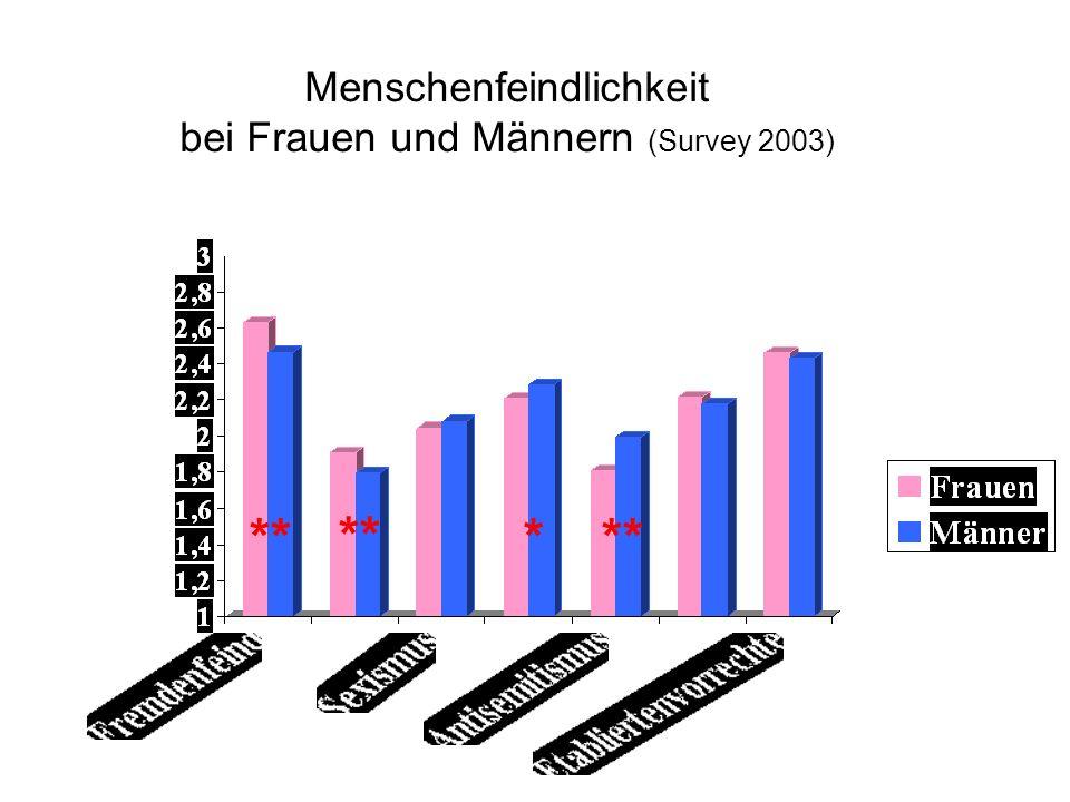 Menschenfeindlichkeit bei Frauen und Männern (Survey 2003) ** *