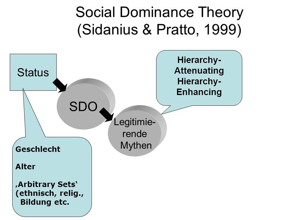 Social Dominance Theory (Sidanius & Pratto, 1999) Status SDO Legitimie- rende Mythen Geschlecht Alter Arbitrary Sets (ethnisch, relig., Bildung etc. H
