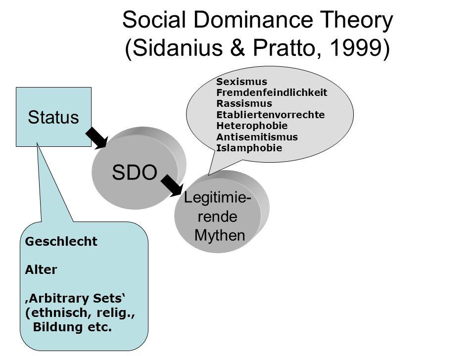 Social Dominance Theory (Sidanius & Pratto, 1999) Status SDO Legitimie- rende Mythen Sexismus Fremdenfeindlichkeit Rassismus Etabliertenvorrechte Hete
