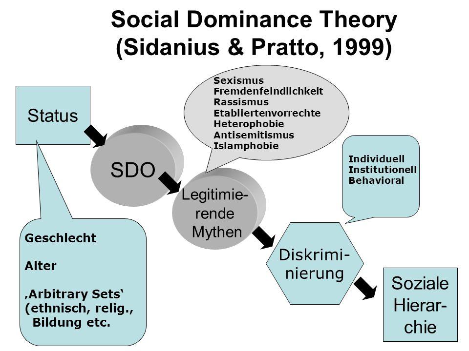 Social Dominance Theory (Sidanius & Pratto, 1999) Status SDO Legitimie- rende Mythen Soziale Hierar- chie Diskrimi- nierung Individuell Institutionell