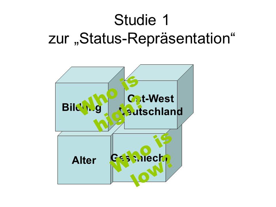 Studie 1 zur Status-Repräsentation Alter Geschlecht Bildung Ost-West Deutschland Who is high? Who is low?