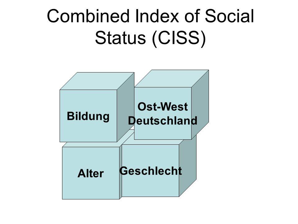 Combined Index of Social Status (CISS) Alter Geschlecht Bildung Ost-West Deutschland