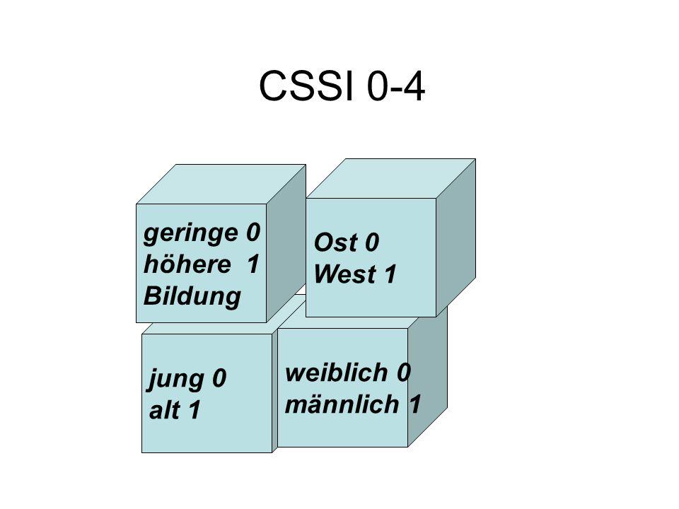 CSSI 0-4 jung 0 alt 1 weiblich 0 männlich 1 geringe 0 höhere 1 Bildung Ost 0 West 1