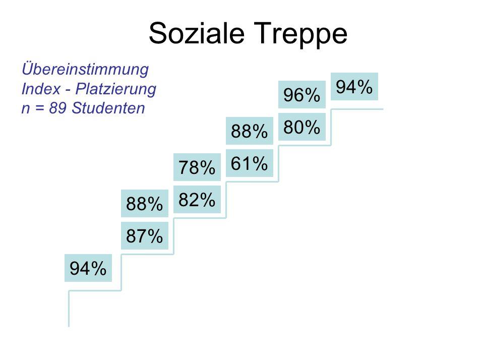 Soziale Treppe Übereinstimmung Index - Platzierung n = 89 Studenten 94% 88% 87% 82% 61% 80% 94% 78% 88% 96%
