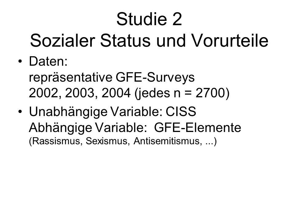 Studie 2 Sozialer Status und Vorurteile Daten: repräsentative GFE-Surveys 2002, 2003, 2004 (jedes n = 2700) Unabhängige Variable: CISS Abhängige Varia