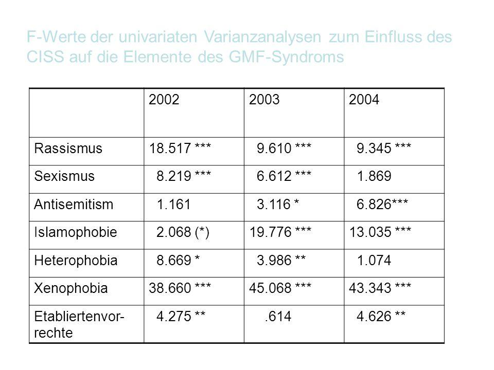 F-Werte der univariaten Varianzanalysen zum Einfluss des CISS auf die Elemente des GMF-Syndroms 200220032004 Rassismus18.517 *** 9.610 *** 9.345 *** S