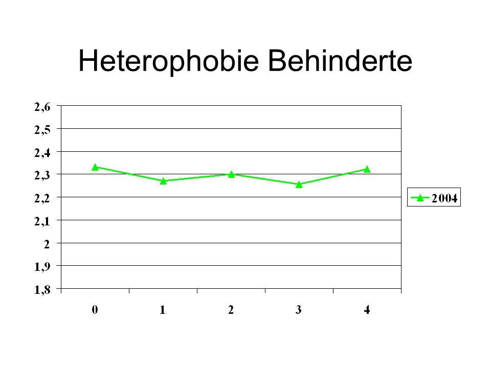 Heterophobie Behinderte