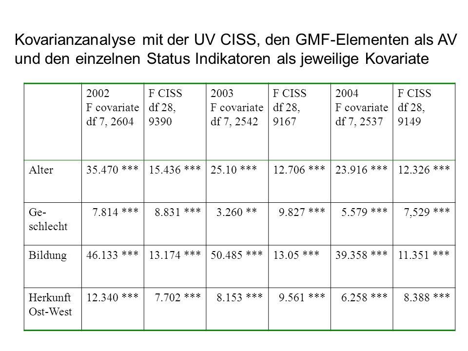 Kovarianzanalyse mit der UV CISS, den GMF-Elementen als AV und den einzelnen Status Indikatoren als jeweilige Kovariate 2002 F covariate df 7, 2604 F