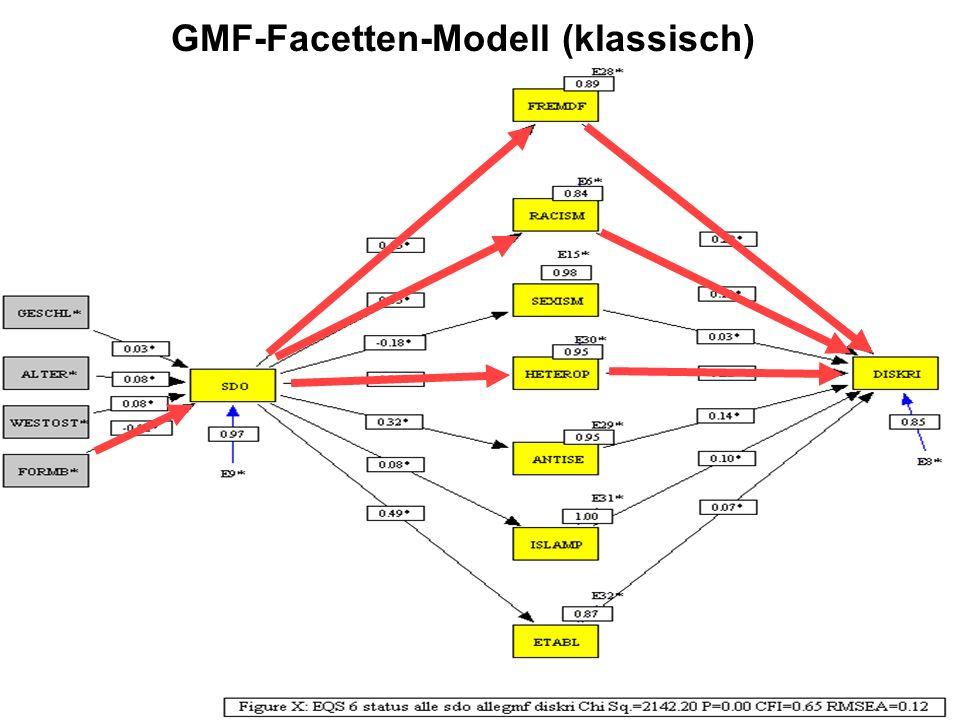 GMF-Facetten-Modell (klassisch)