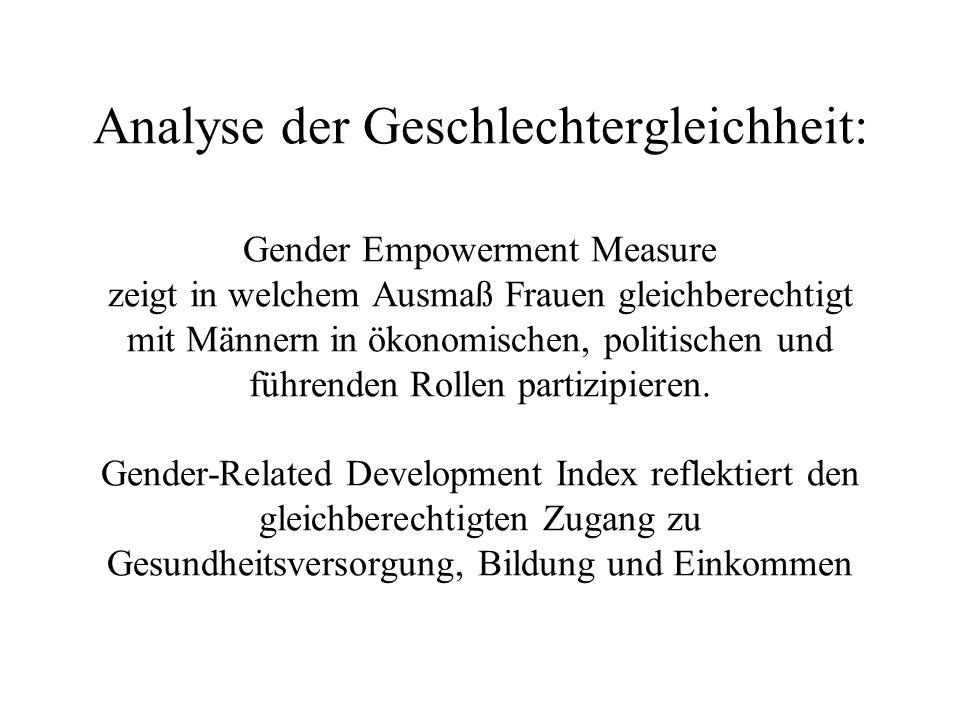 Analyse der Geschlechtergleichheit: Gender Empowerment Measure zeigt in welchem Ausmaß Frauen gleichberechtigt mit Männern in ökonomischen, politische