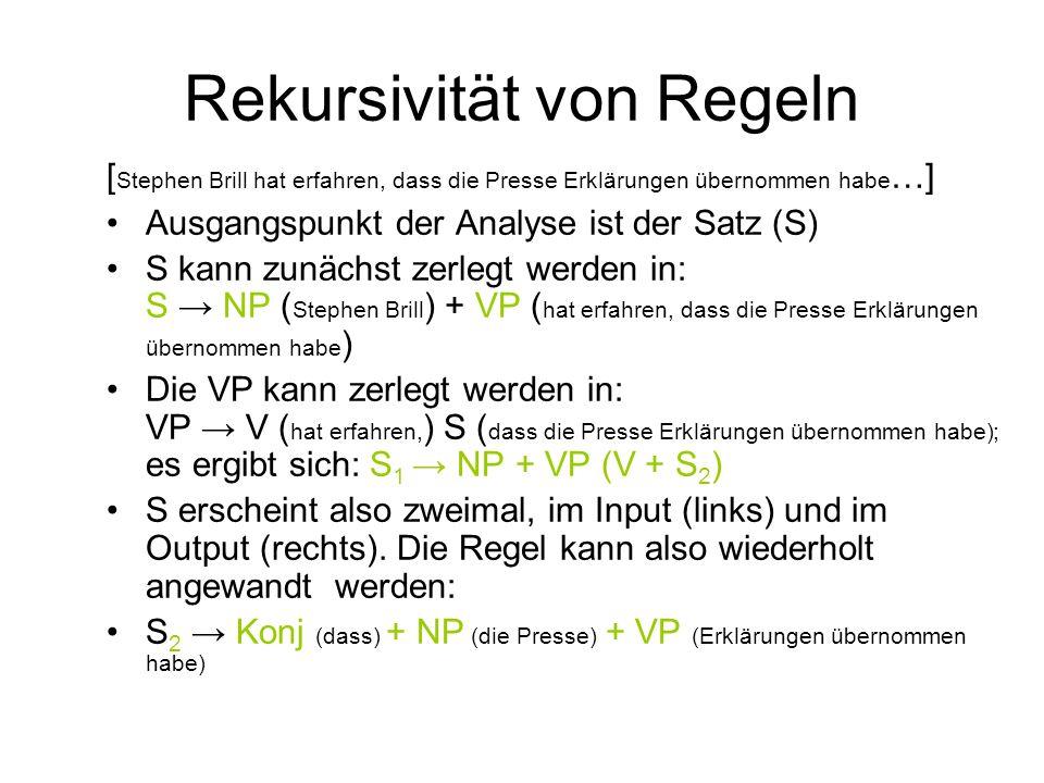 Rekursivität von Regeln [ Stephen Brill hat erfahren, dass die Presse Erklärungen übernommen habe …] Ausgangspunkt der Analyse ist der Satz (S) S kann zunächst zerlegt werden in: S NP ( Stephen Brill ) + VP ( hat erfahren, dass die Presse Erklärungen übernommen habe ) Die VP kann zerlegt werden in: VP V ( hat erfahren, ) S ( dass die Presse Erklärungen übernommen habe); es ergibt sich: S 1 NP + VP (V + S 2 ) S erscheint also zweimal, im Input (links) und im Output (rechts).