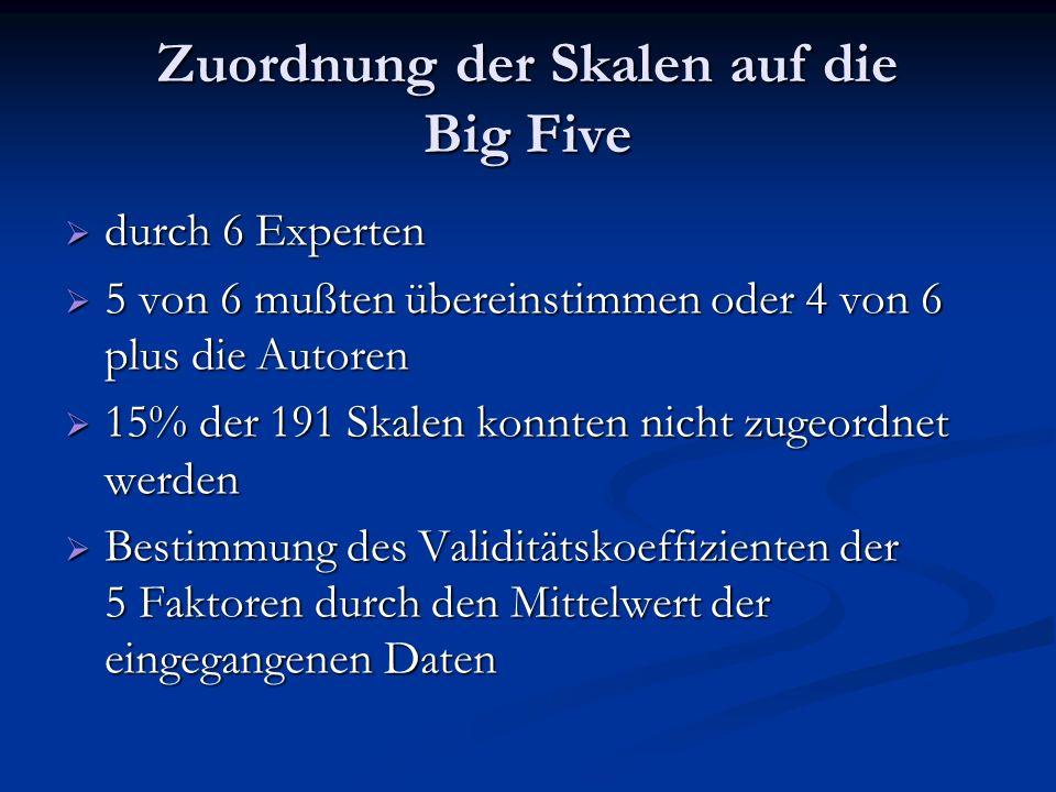 Zuordnung der Skalen auf die Big Five durch 6 Experten durch 6 Experten 5 von 6 mußten übereinstimmen oder 4 von 6 plus die Autoren 5 von 6 mußten übe