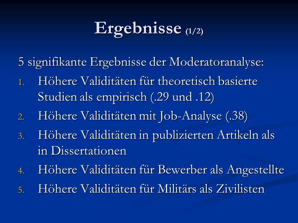 Ergebnisse (1/2) 5 signifikante Ergebnisse der Moderatoranalyse: 1. Höhere Validitäten für theoretisch basierte Studien als empirisch (.29 und.12) 2.
