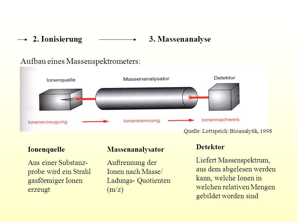 Beschuss der Probe mit Elektronen (Elektronenstoß- Ionisation, EI) Beschuss mit Atomen oder Ionen ( Fast- Atom- Bombardement, FAB) Beschuss mit Photonen (Laserdesorption/ Ionisation, LDI) Versprühen der Probe in einem elektrischen Feld (Elektrospray- Ionisation, ESI) Trennung und Nachweis der Analytionen Mehrere Analysatoren mit entsprechend geeigneten Detektoren Ionentrennung erfolgt 1.Durch Kombination eines Magnetfeldes mit einem elektrischen Feld ( Sektorinstrumente ) 2.Im Hochfrequenzfeld eines Quadrupol- Stabsystems (Quadrupolinstrumente) 3.Nach ihrer Flugzeit in einem Messrohr in Verbindung mit einer gepulsten Ionenerzeugung ( time- of- flight (TOF)- Instrumente ) Ionisierung der Analytmoleküle durch Aufnahme oder Verlust eines Elektrons