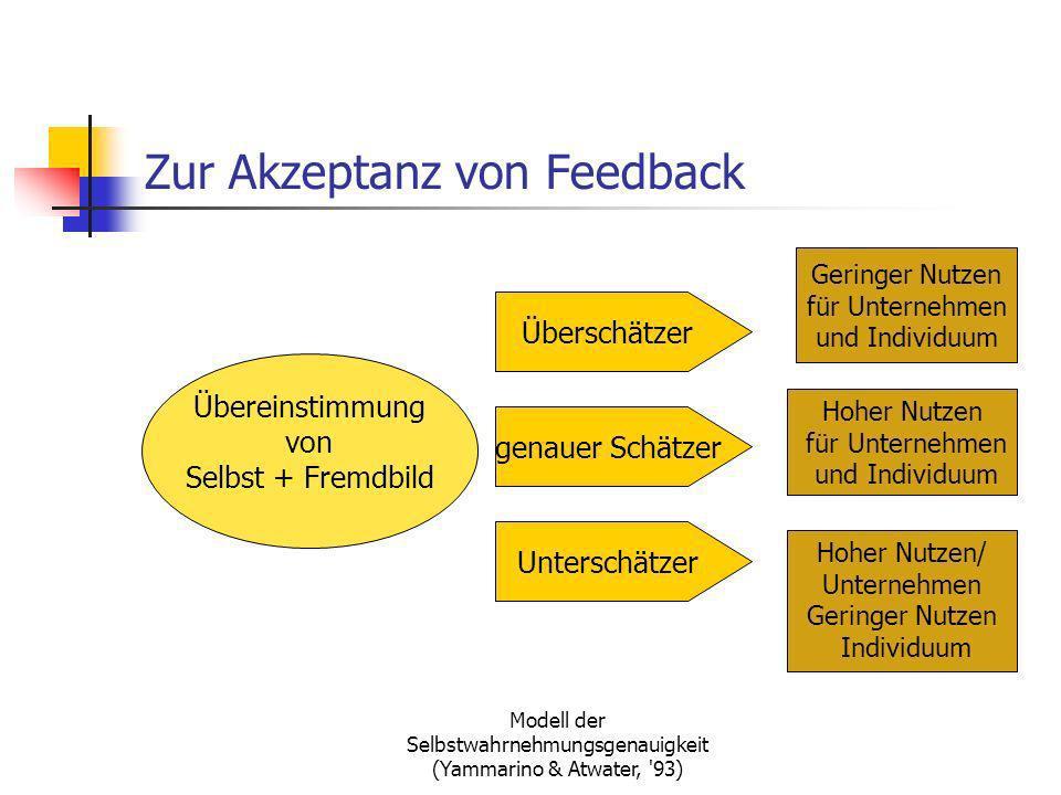 Modell der Selbstwahrnehmungsgenauigkeit (Yammarino & Atwater, '93) Zur Akzeptanz von Feedback Übereinstimmung von Selbst + Fremdbild Hoher Nutzen für