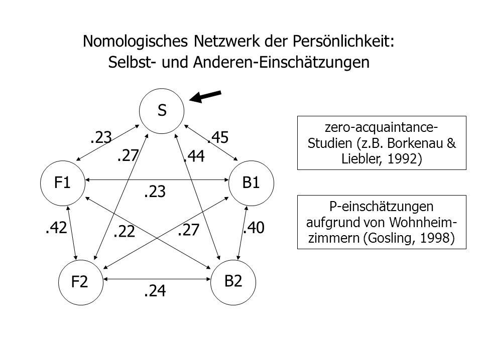 Nomologisches Netzwerk der Persönlichkeit: Selbst- und Anderen-Einschätzungen S F1 F2 B1 B2.23.45.27.44.23.40.42.24.22.27 zero-acquaintance- Studien (z.B.