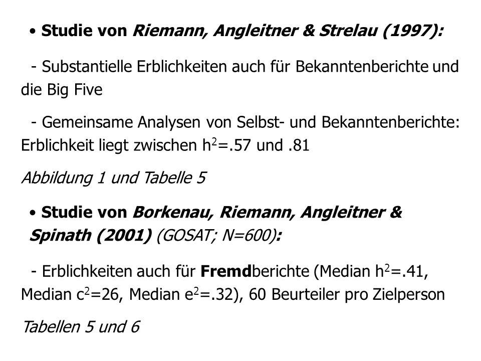 Studie von Riemann, Angleitner & Strelau (1997): - Substantielle Erblichkeiten auch für Bekanntenberichte und die Big Five - Gemeinsame Analysen von Selbst- und Bekanntenberichte: Erblichkeit liegt zwischen h 2 =.57 und.81 Abbildung 1 und Tabelle 5 Studie von Borkenau, Riemann, Angleitner & Spinath (2001) (GOSAT; N=600): - Erblichkeiten auch für Fremdberichte (Median h 2 =.41, Median c 2 =26, Median e 2 =.32), 60 Beurteiler pro Zielperson Tabellen 5 und 6