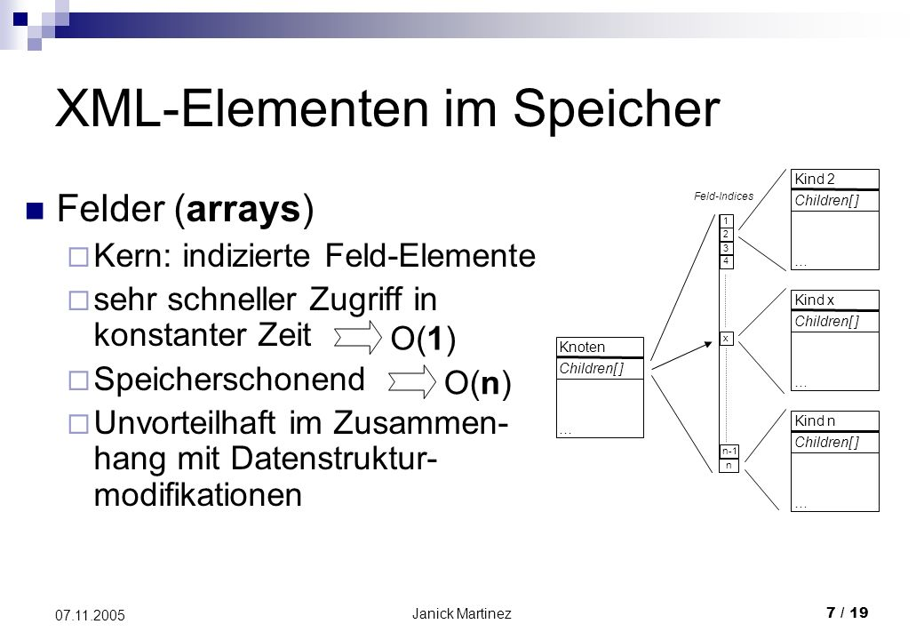 Janick Martinez7 / 19 07.11.2005 XML-Elementen im Speicher Knoten Children[ ] … Felder (arrays) Kern: indizierte Feld-Elemente sehr schneller Zugriff in konstanter Zeit Speicherschonend Unvorteilhaft im Zusammen- hang mit Datenstruktur- modifikationen 1 2 3 4 x n-1 n Kind 2 Children[ ] … Kind x Children[ ] … Kind n Children[ ] … Feld-Indices O(1) O(n)
