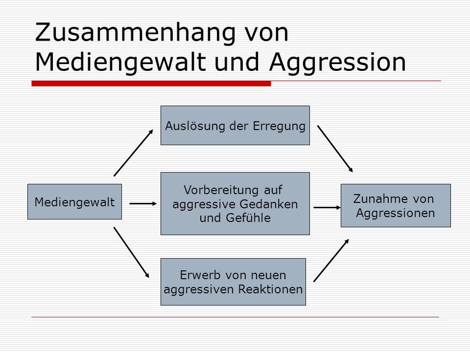 Zusammenhang von Mediengewalt und Aggression Mediengewalt Auslösung der Erregung Vorbereitung auf aggressive Gedanken und Gefühle Erwerb von neuen agg