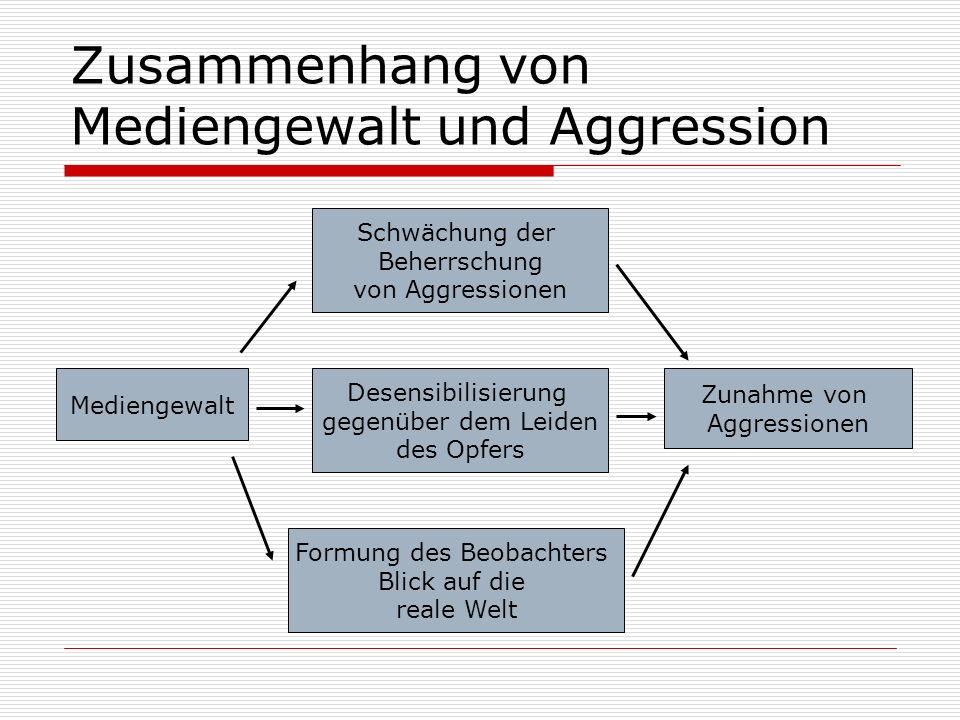Zusammenhang von Mediengewalt und Aggression Mediengewalt Zunahme von Aggressionen Schwächung der Beherrschung von Aggressionen Desensibilisierung geg