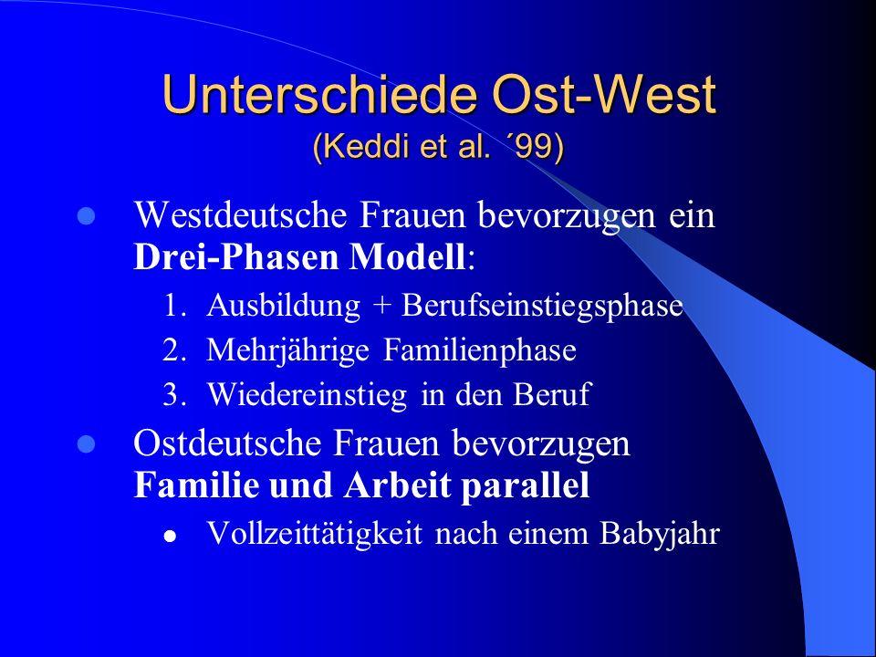 Lebensplanungstypen bei Frauen (Geissler und Oechsle ´96) 1) Familienzentrierte Lebensplanung 2) Doppelte Lebensplanung 3) Berufszentrierte Lebensplanung 4) Individualisierte Lebensplanung 5) Verweigerung von Lebensplanung