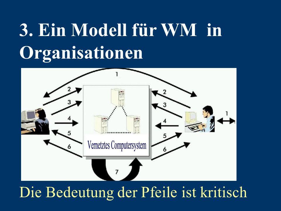 3. Ein Modell für WM in Organisationen Die Bedeutung der Pfeile ist kritisch