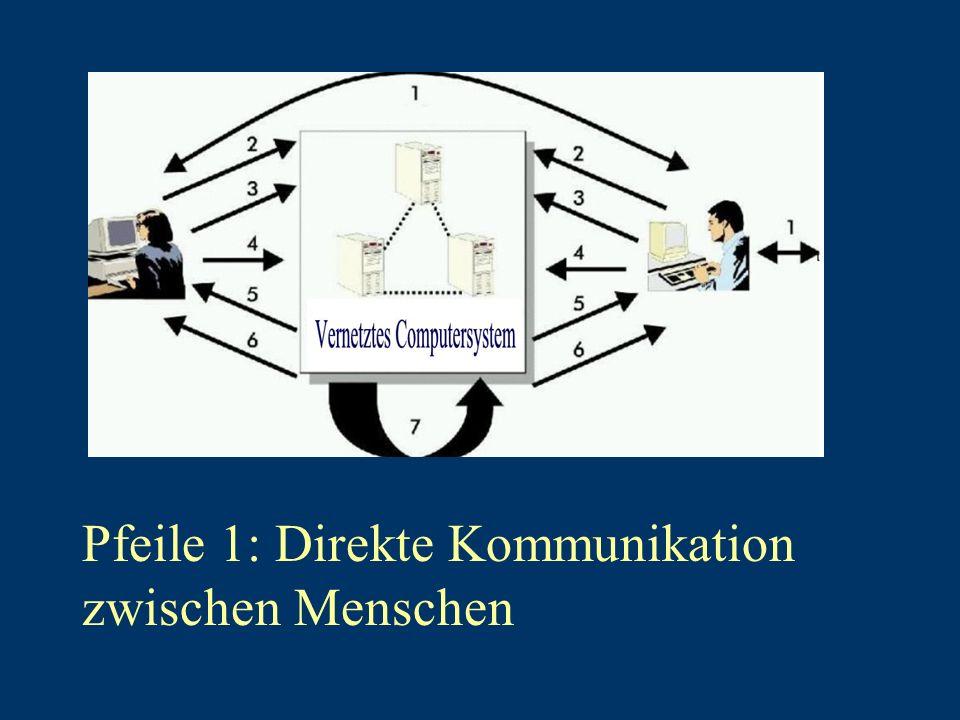 Pfeile 1: Direkte Kommunikation zwischen Menschen