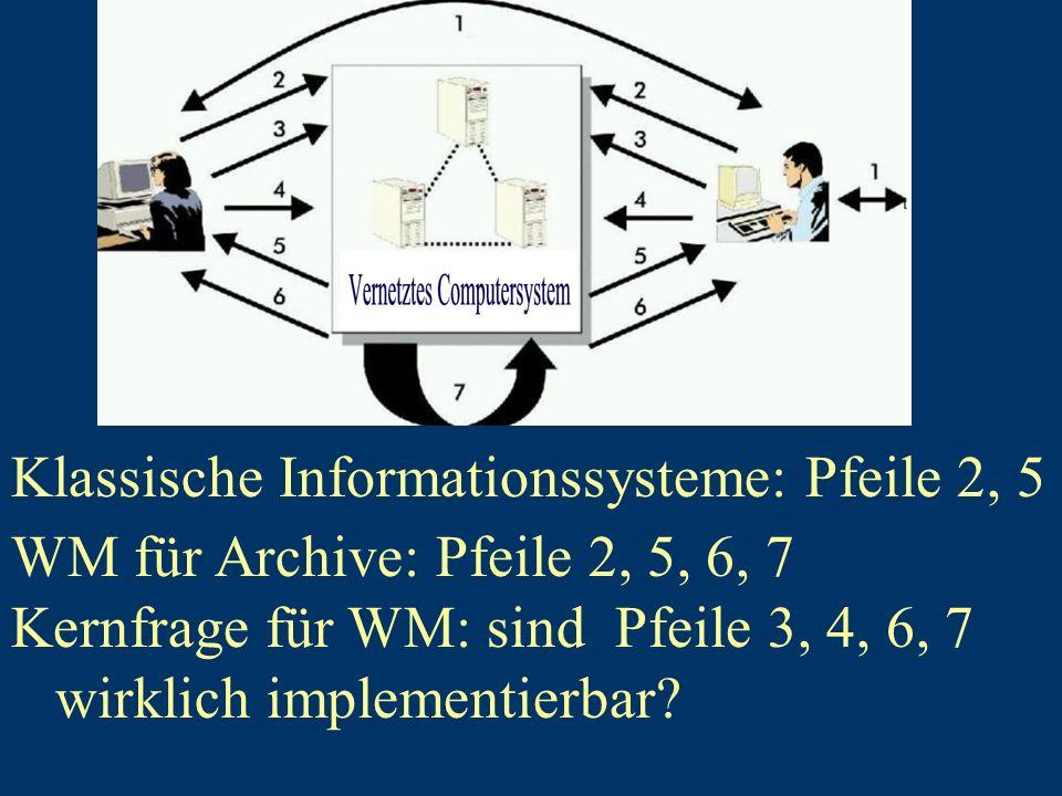Klassische Informationssysteme: Pfeile 2, 5 WM für Archive: Pfeile 2, 5, 6, 7 Kernfrage für WM: sind Pfeile 3, 4, 6, 7 wirklich implementierbar