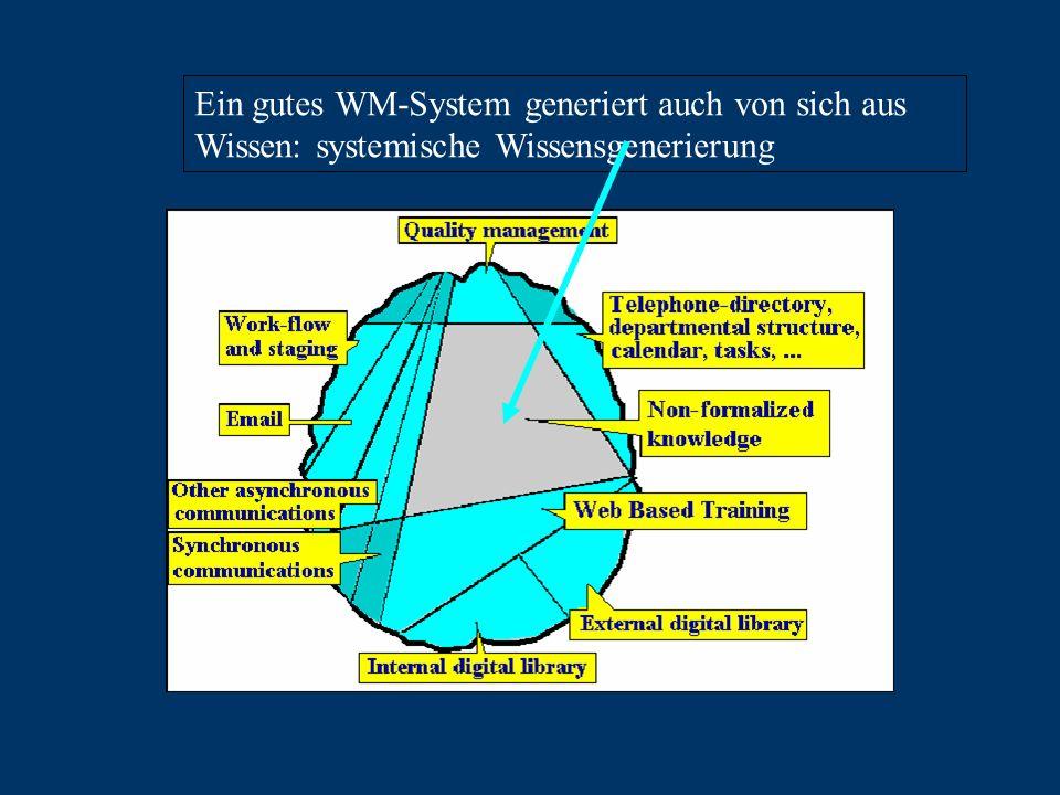 Ein gutes WM-System generiert auch von sich aus Wissen: systemische Wissensgenerierung