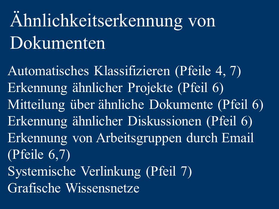 Ähnlichkeitserkennung von Dokumenten Automatisches Klassifizieren (Pfeile 4, 7) Erkennung ähnlicher Projekte (Pfeil 6) Mitteilung über ähnliche Dokumente (Pfeil 6) Erkennung ähnlicher Diskussionen (Pfeil 6) Erkennung von Arbeitsgruppen durch Email (Pfeile 6,7) Systemische Verlinkung (Pfeil 7) Grafische Wissensnetze