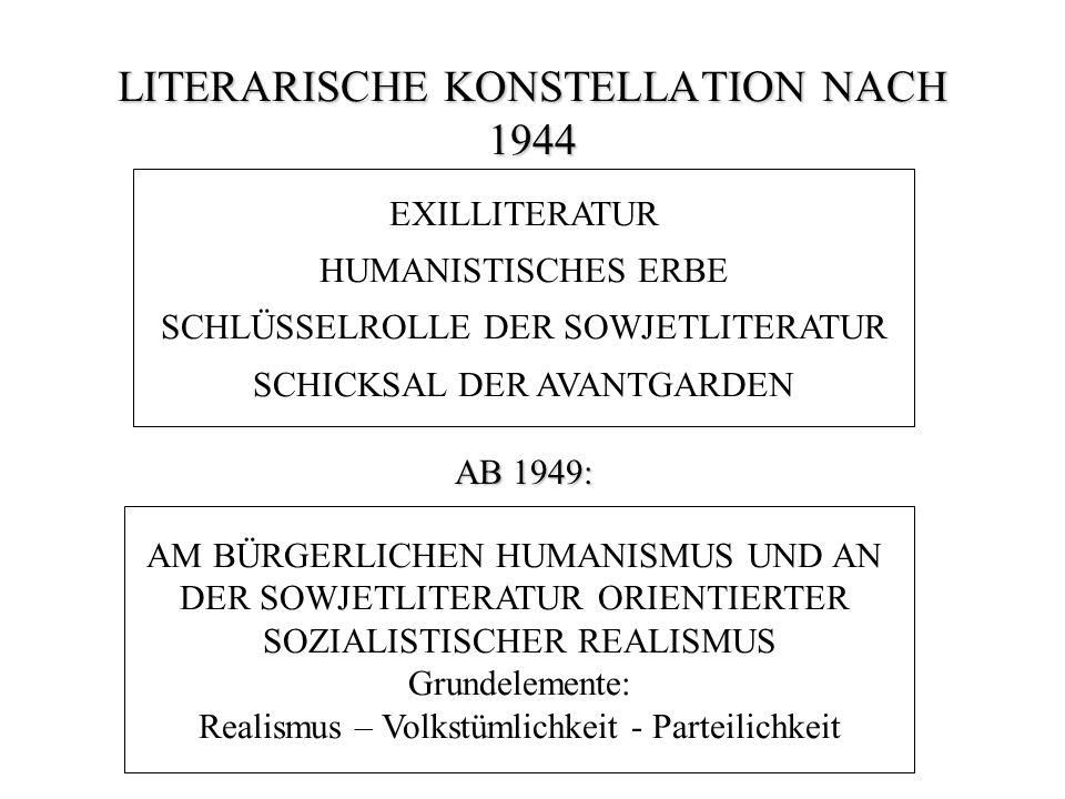 LITERARISCHE KONSTELLATION NACH 1944 EXILLITERATUR HUMANISTISCHES ERBE SCHLÜSSELROLLE DER SOWJETLITERATUR SCHICKSAL DER AVANTGARDEN AB 1949: AM BÜRGERLICHEN HUMANISMUS UND AN DER SOWJETLITERATUR ORIENTIERTER SOZIALISTISCHER REALISMUS Grundelemente: Realismus – Volkstümlichkeit - Parteilichkeit