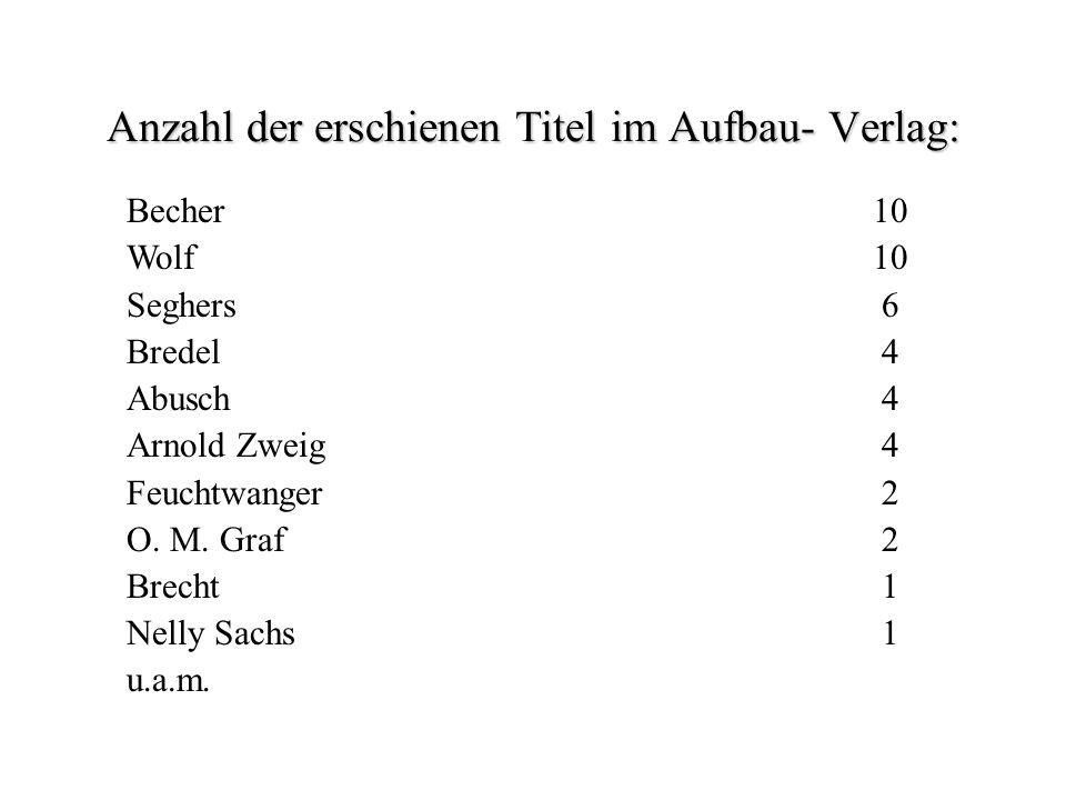 Anzahl der erschienen Titel im Aufbau- Verlag: Becher10 Wolf 10 Seghers 6 Bredel 4 Abusch 4 Arnold Zweig 4 Feuchtwanger 2 O.