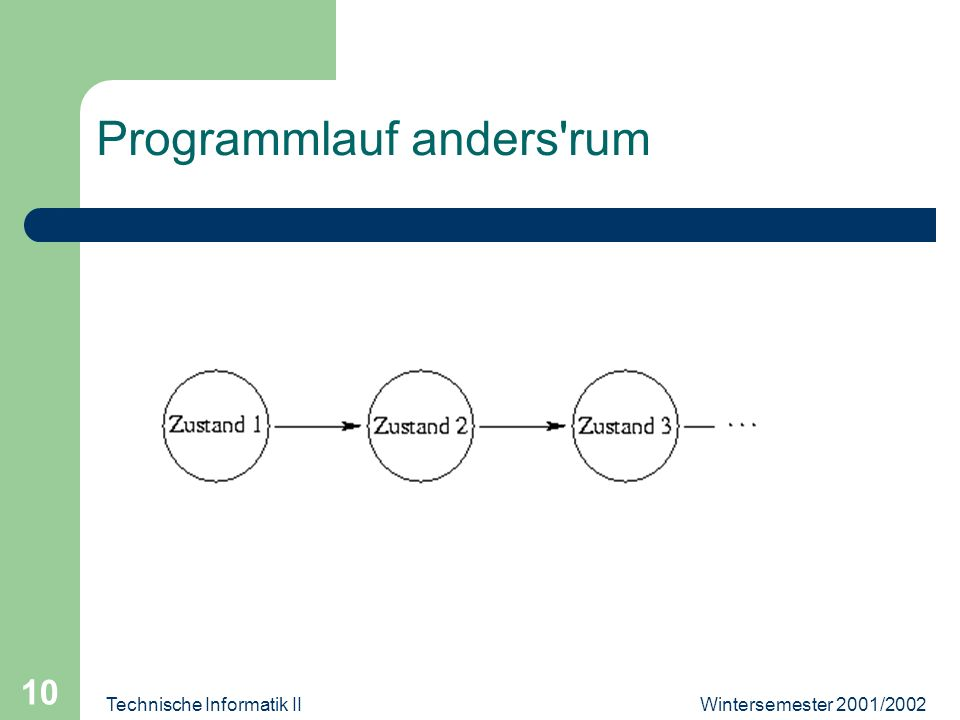 Wintersemester 2001/2002Technische Informatik II 10 Programmlauf anders'rum