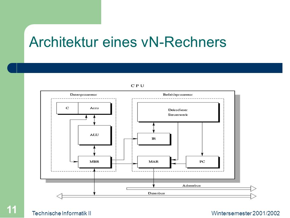 Wintersemester 2001/2002Technische Informatik II 11 Architektur eines vN-Rechners