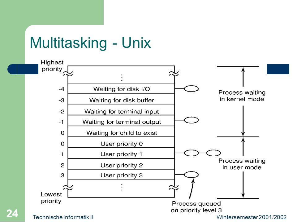 Wintersemester 2001/2002Technische Informatik II 24 Multitasking - Unix