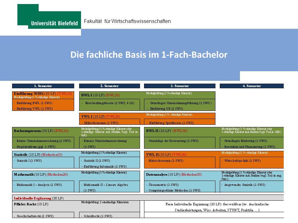 Fakultät für Wirtschaftswissenschaften Die fachliche Basis im 1-Fach-Bachelor