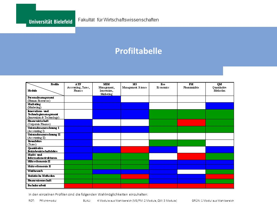 Fakultät für Wirtschaftswissenschaften Profiltabelle In den einzelnen Profilen sind die folgenden Wahlmöglichkeiten einzuhalten: ROT: Pflichtmodul BLA