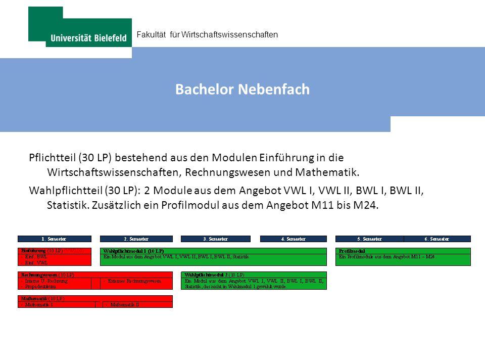 Fakultät für Wirtschaftswissenschaften Bachelor Nebenfach Pflichtteil (30 LP) bestehend aus den Modulen Einführung in die Wirtschaftswissenschaften, R