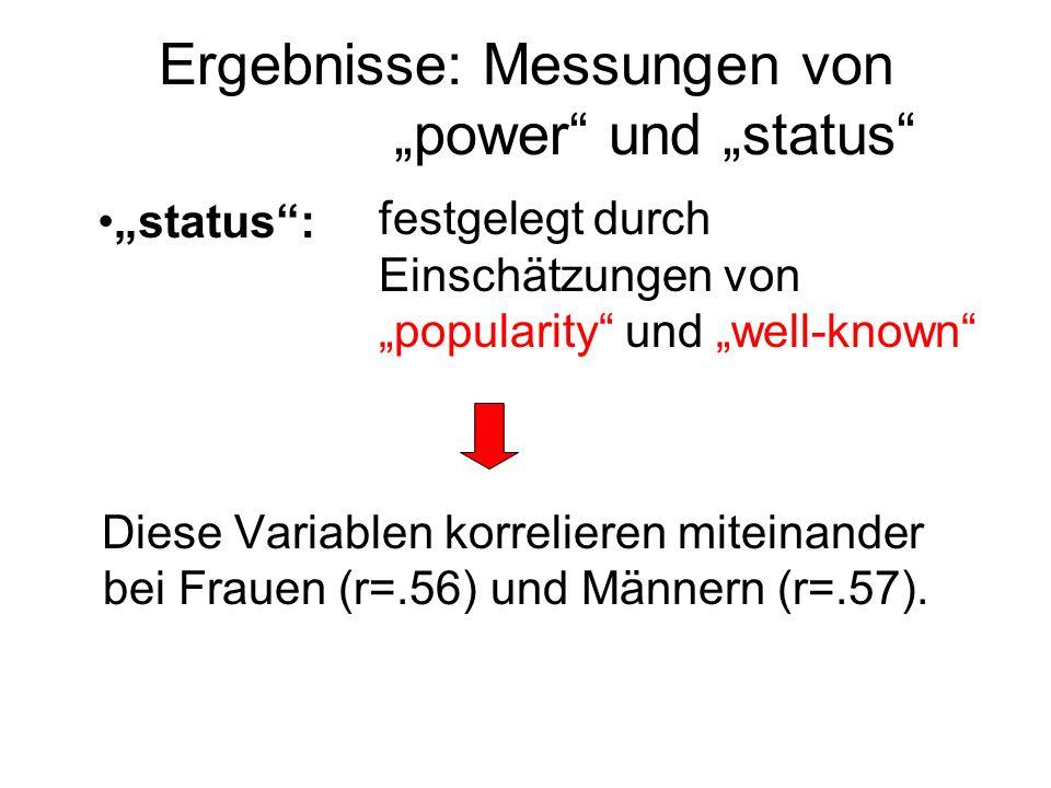 Ergebnisse: Messungen von power und status festgelegt durch Einschätzungen von popularity und well-known Diese Variablen korrelieren miteinander bei F