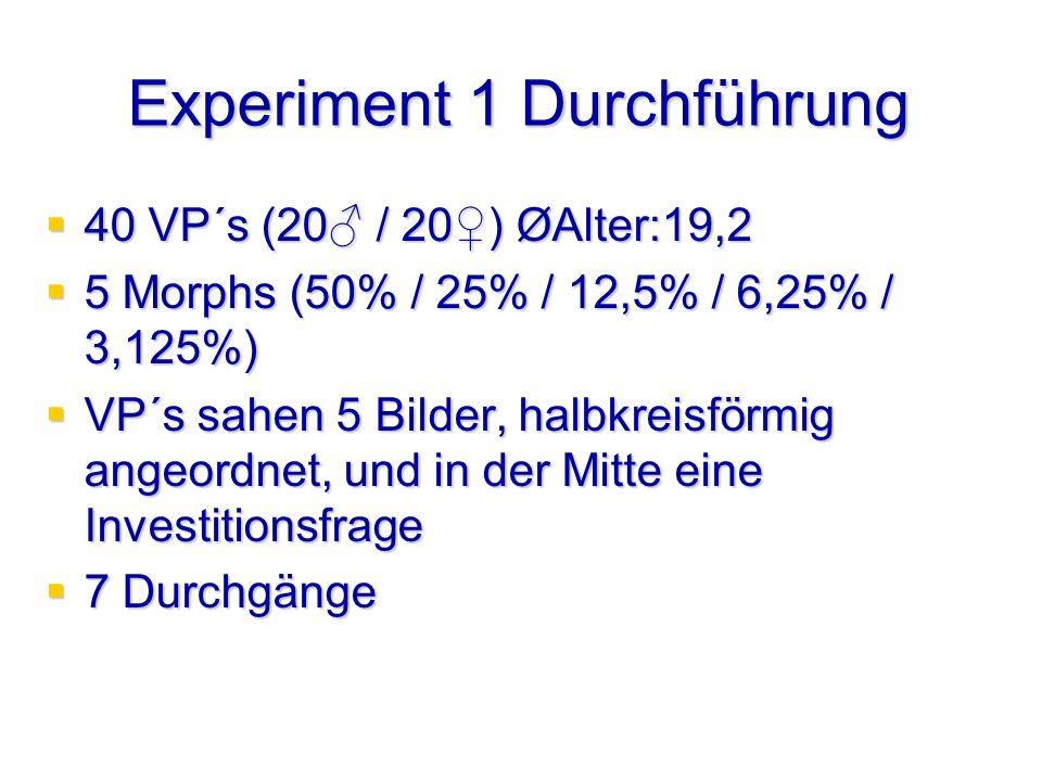 Experiment 1 Durchführung 40 VP´s (20 / 20) ØAlter:19,2 40 VP´s (20 / 20) ØAlter:19,2 5 Morphs (50% / 25% / 12,5% / 6,25% / 3,125%) 5 Morphs (50% / 25% / 12,5% / 6,25% / 3,125%) VP´s sahen 5 Bilder, halbkreisförmig angeordnet, und in der Mitte eine Investitionsfrage VP´s sahen 5 Bilder, halbkreisförmig angeordnet, und in der Mitte eine Investitionsfrage 7 Durchgänge 7 Durchgänge
