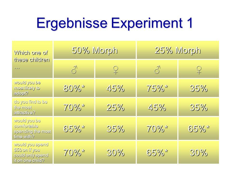 Ergebnisse Experiment 1
