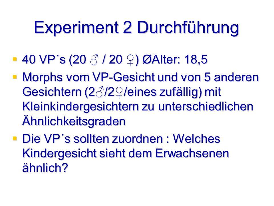 Experiment 2 Durchführung 40 VP´s (20 / 20 ) ØAlter: 18,5 40 VP´s (20 / 20 ) ØAlter: 18,5 Morphs vom VP-Gesicht und von 5 anderen Gesichtern (2/2/eines zufällig) mit Kleinkindergesichtern zu unterschiedlichen Ähnlichkeitsgraden Morphs vom VP-Gesicht und von 5 anderen Gesichtern (2/2/eines zufällig) mit Kleinkindergesichtern zu unterschiedlichen Ähnlichkeitsgraden Die VP´s sollten zuordnen : Welches Kindergesicht sieht dem Erwachsenen ähnlich.