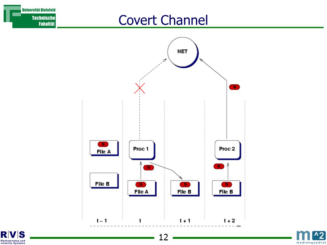 12 Covert Channel